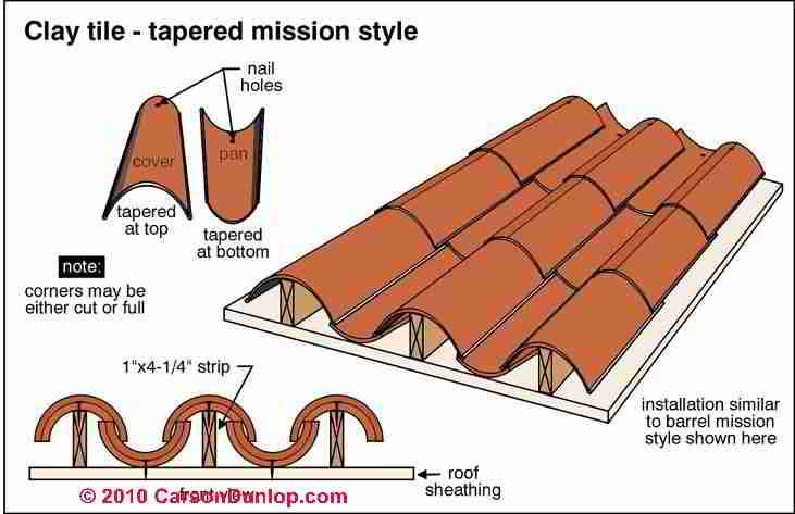 Clay tile roof identification inspection installation for Spanish clay tile roof