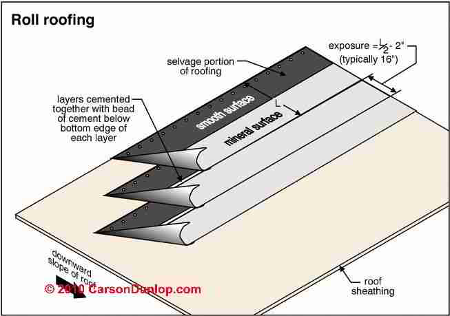 Asphalt Roll Roofing : Roll roofing products asphalt materials