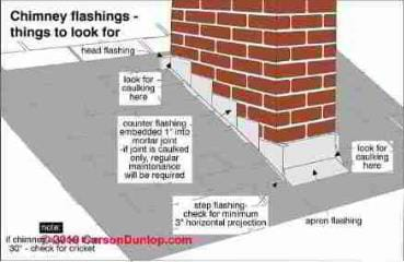 Chimney Flashing Leaks Defects Inspection At The Rooftop