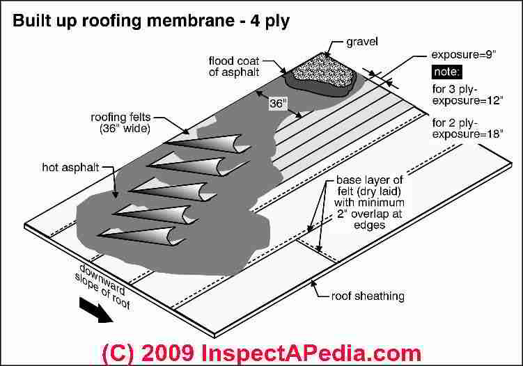 Built Up Or Bur Roofing Inspections Roofing Product