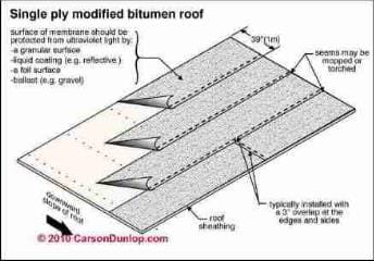 Modified bitumen roof installation sketch one-ply (C) Carson Dunlop Associates