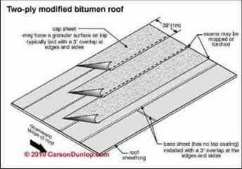 Modified bitumen roof installation sketch 2-ply (C) Carson Dunlop Associates