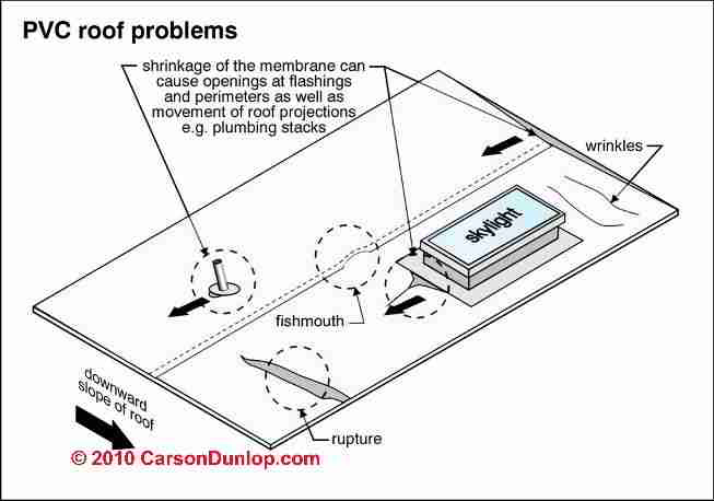 common problems in pvc or epdm membrane or rubber roofs - Rubberised Roof Membrane