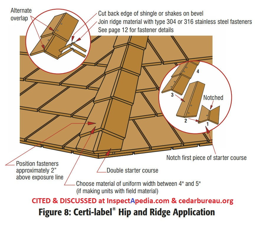 Tile Roof Sheet Fixings To Timber* SELECT LENGTH*