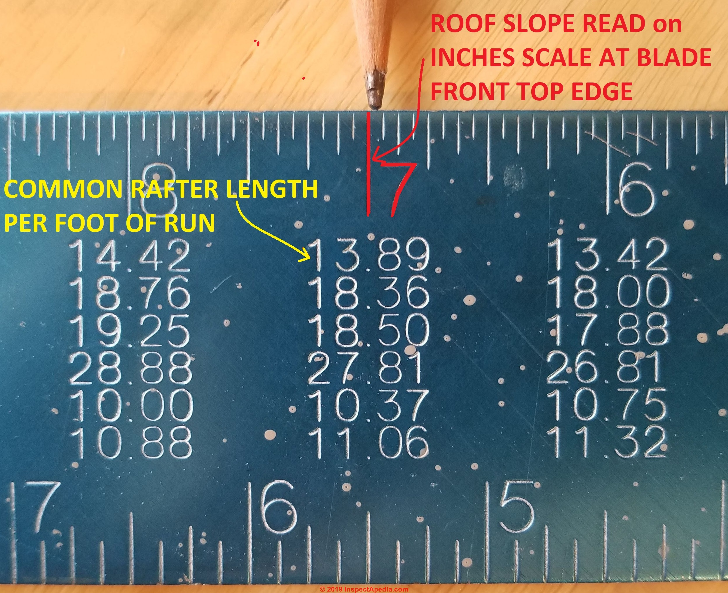 Framing Square Rafter Table Guide How To Figure Roof Rise Run Rafter Cuts Braces Or Stair Stringer Layout With A Framing Square