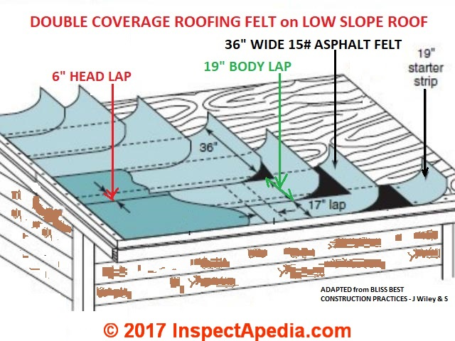 Details Of Installation Double Coverage Roofing Felt On A Low Slope Roof Adapated From