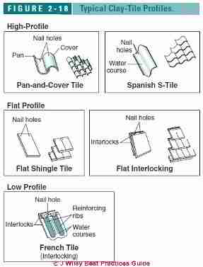 Typical clay roof tile profiles