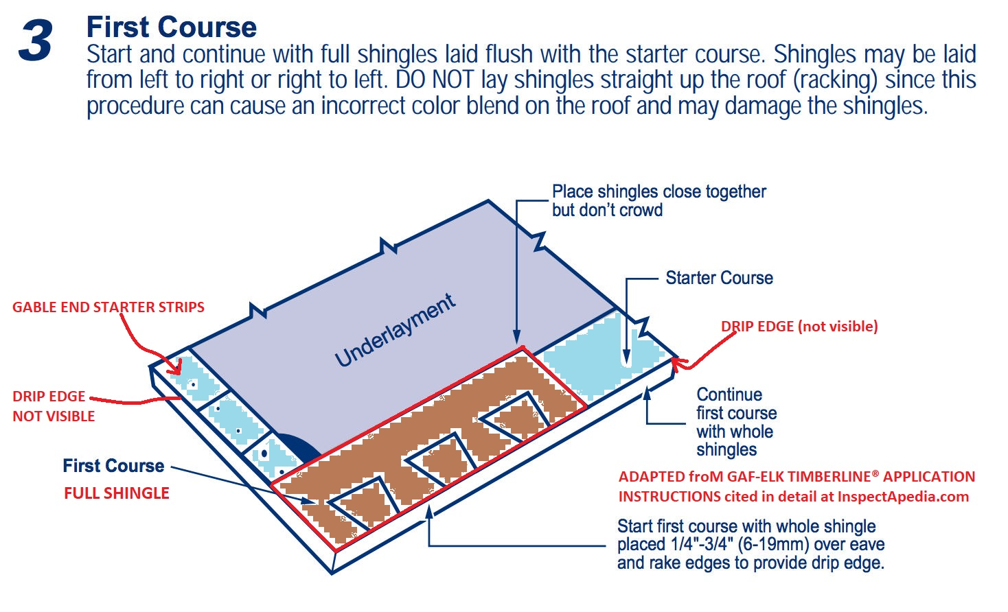 Asphalt Shingle Roof Installation Procedures Best Practices Guide