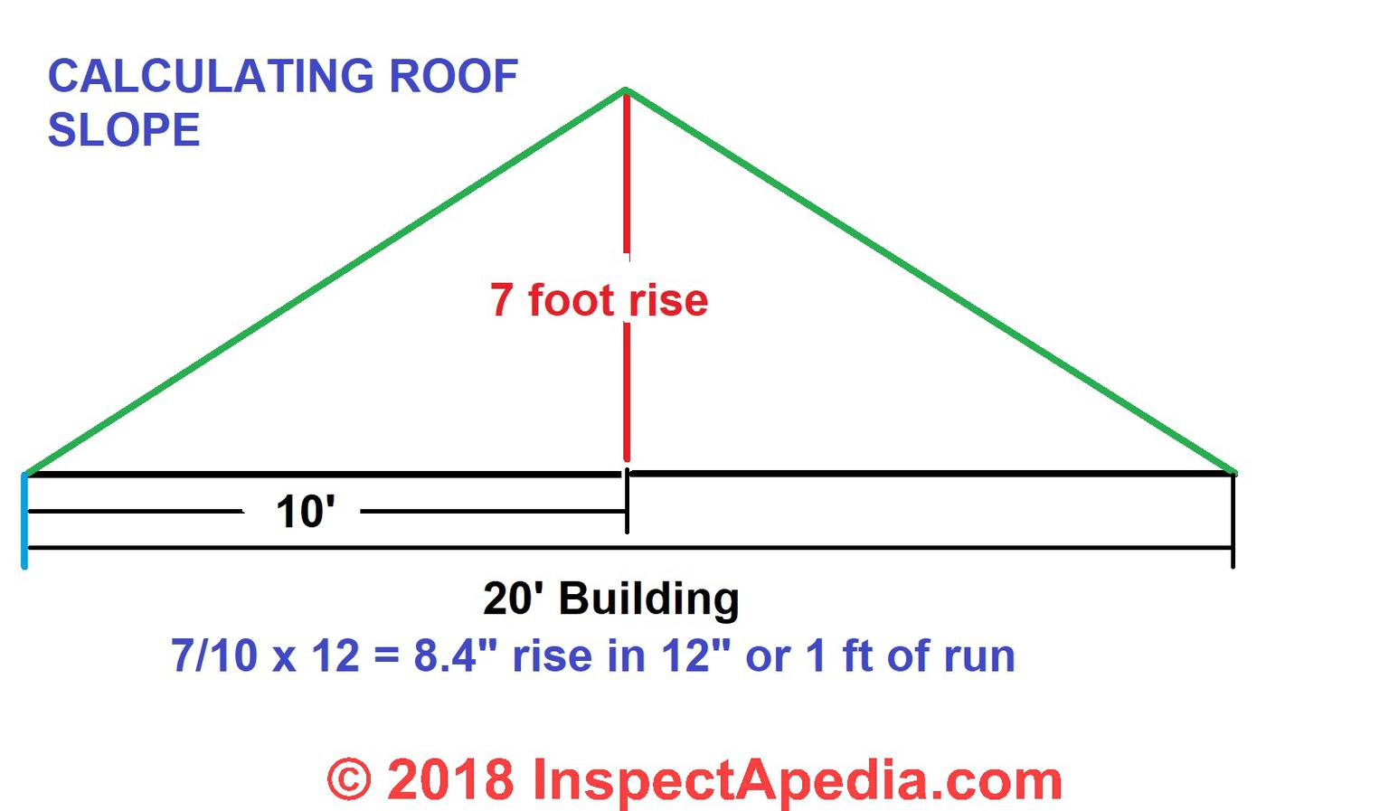 Roof Calculations Of Slope Rise Run Area How Are Roof