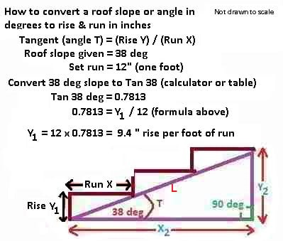 how to calculate the roof slope or any slope expressed as rise run from slope measured in degrees fun with tangents - How To Measure Roof Pitch