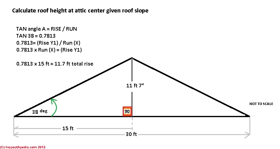 how to calculate roof height at ridge given roof slope building width c - Roof Pitch Angle