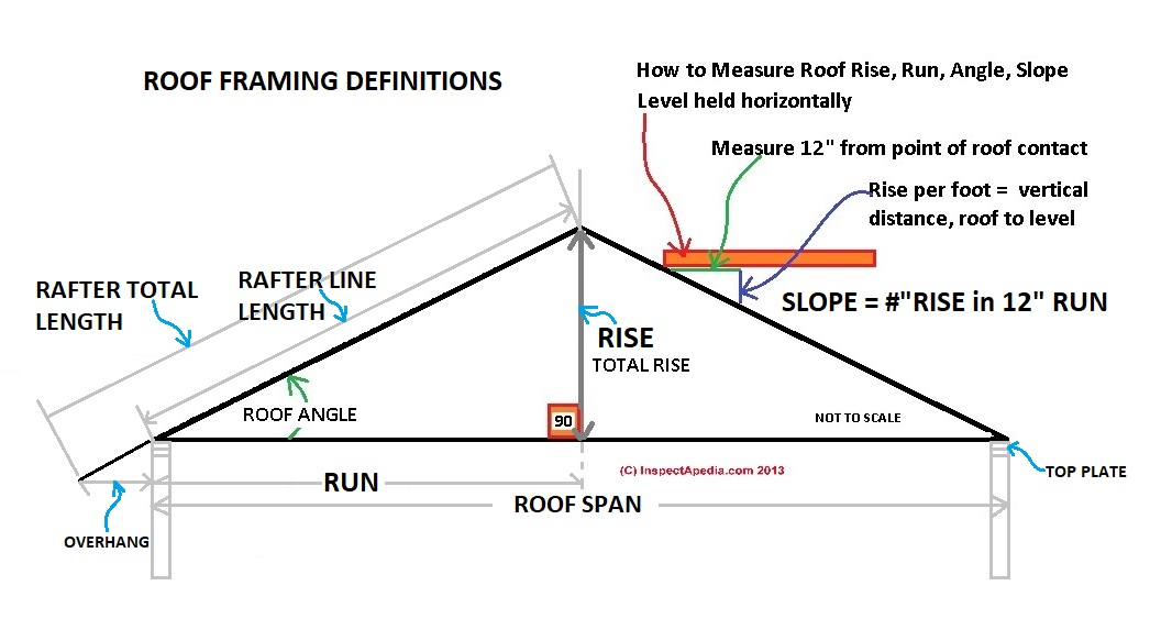 Roof Measurements Slope Or Pitch Definitions All Roof Measurements Area Rise Run Slope Pitch How To Measure Or Estimate Roof Rise Run Area Or Slope Roof Slope Specifications By Roofing Type