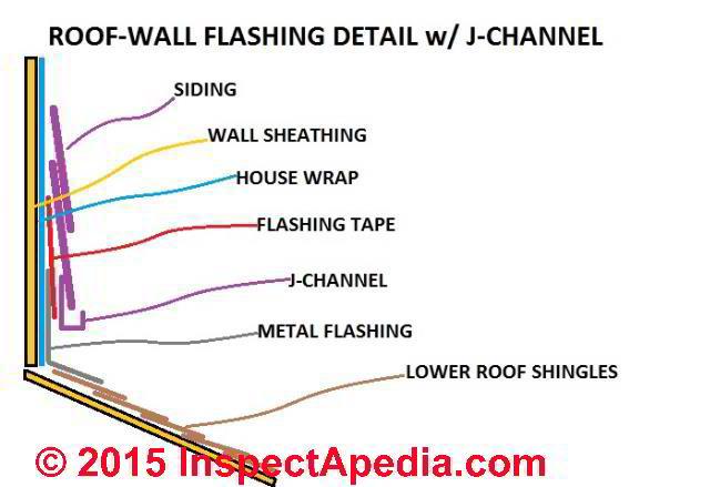 Roof Wall Flashing Retrofit Deatil (C) InspectAPedia.com