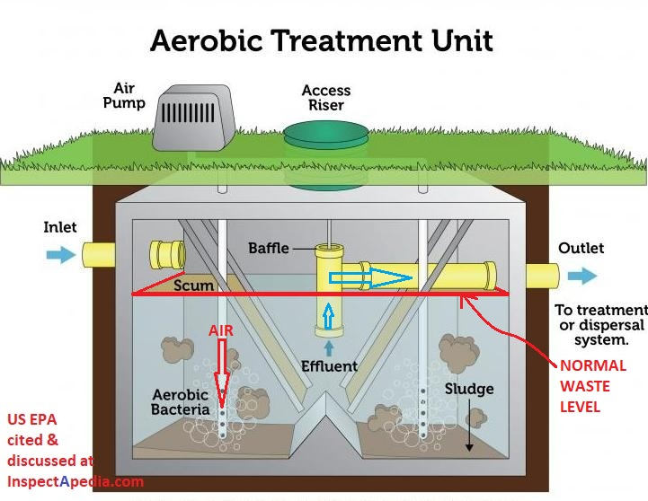 Types Of Septic Systems Alternative Septic System Designs
