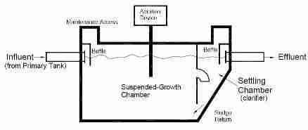 Aerobic Septic System Tanks Atu Tanks Aeration Septic
