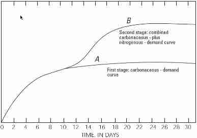 BOD5 5-day Biochemical Oxygen Demand Curve - USGS
