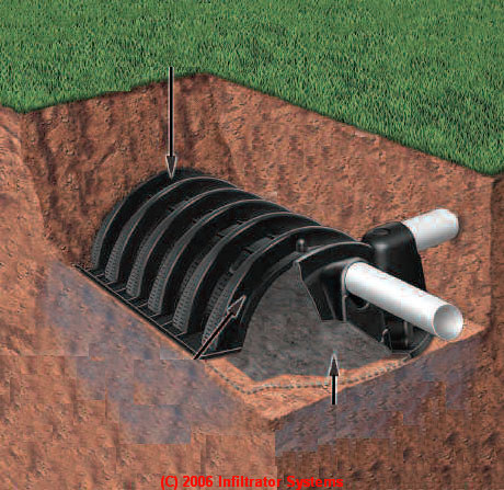 Buy Gravelless Septic System Products Suppliers Directory
