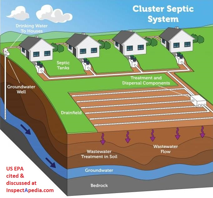 Residential Sewage Treatment Plants Packaged Onsite Septic System Designs Cluster Step Individual Sewage Treatment Plants