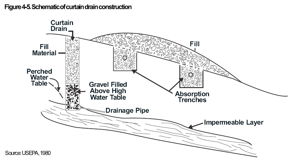 Curtain Drain Design Sketch For Protecting Drainfields From Wet Soils