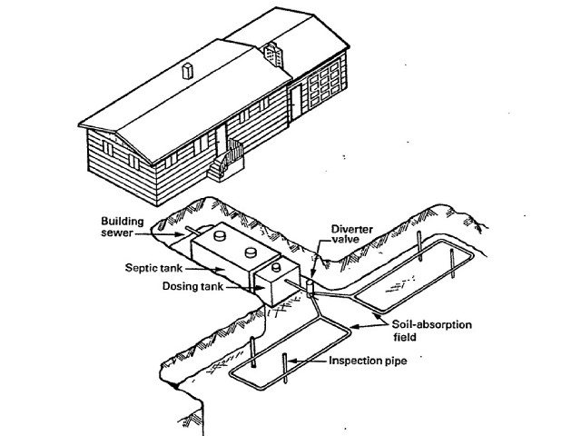 Septic pressure dosing systems lpp septic systems low for Design septic system