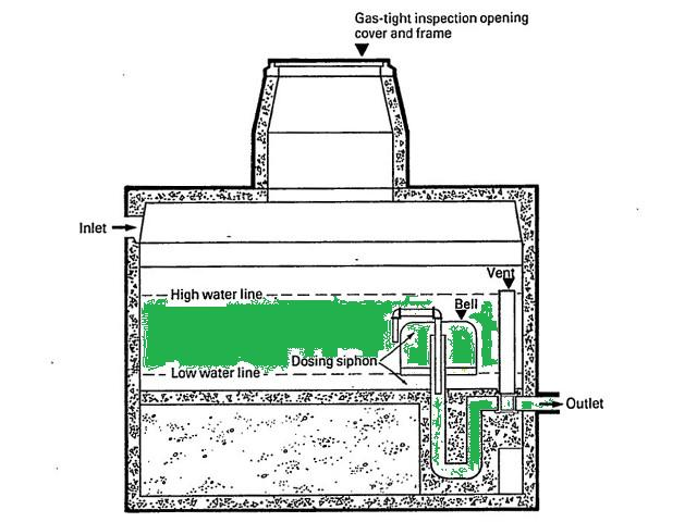 Septic Gravity And Float Dosing Systems Using Tipping Buckets Or