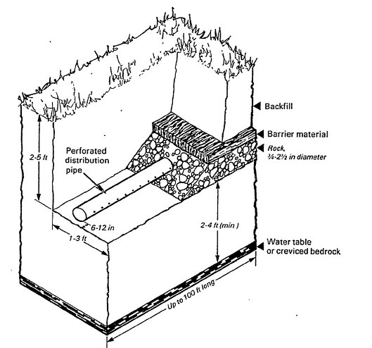 Septic DrainField Size Determination Methods: how big should