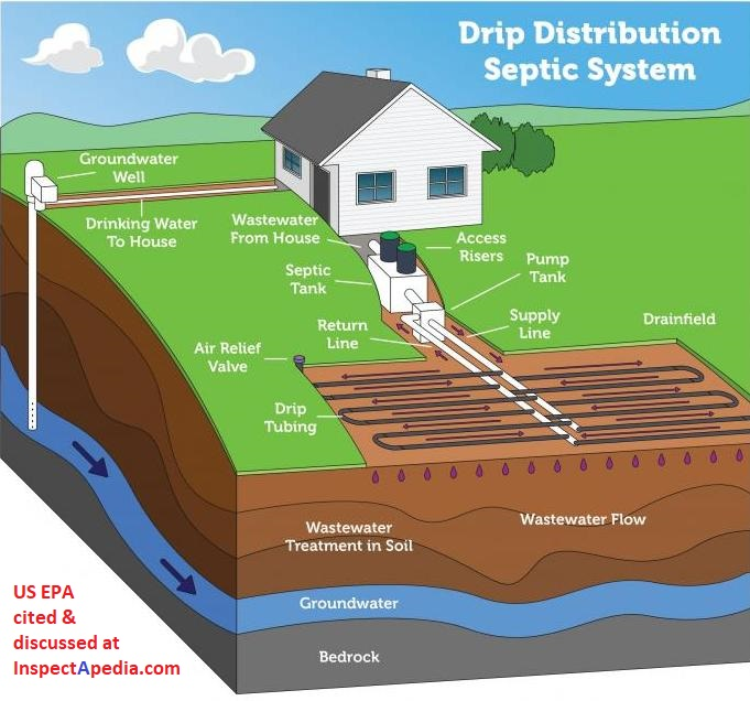 Drip Distribution Septic System Us Epa At Inspectapedia