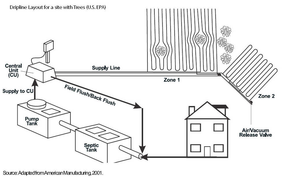 Guide To Installing Septic Drainfield Piping On Steep Slopes