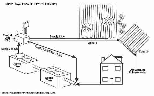 septic pressure dosing systems  lpp septic systems  low