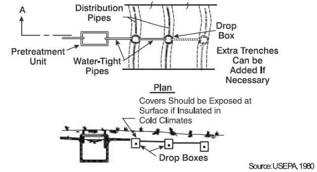 Septic System D-Box Piping Install Piping to & from the
