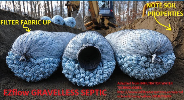 Life Expectancy Amp Cost Of No Rock Gravelless Septic Systems