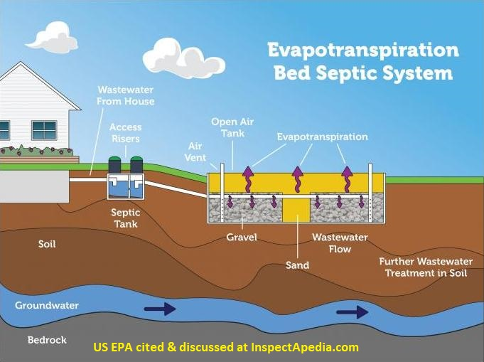 Types Of Septic Systems Alternative Septic System Designs Master List Descriptions Of Kinds Of Septic Systems