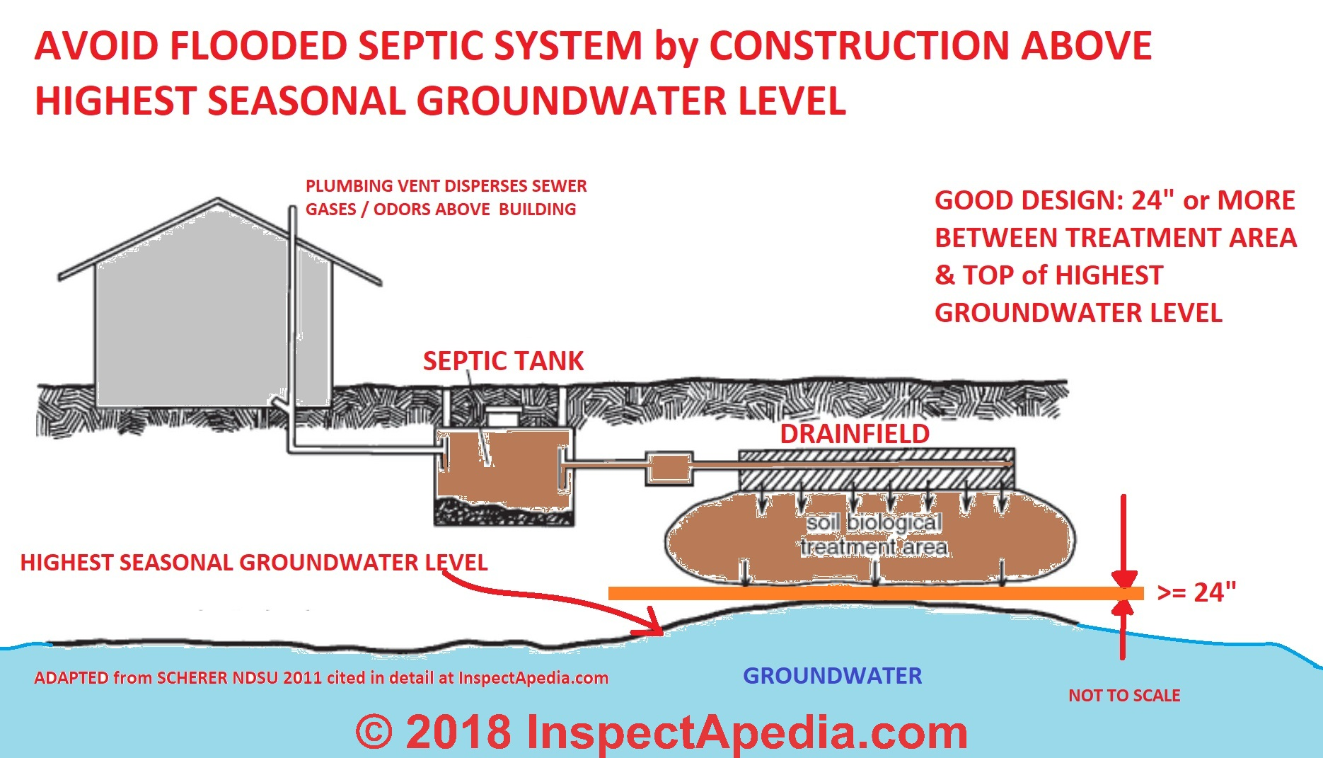 Septic System Back Pumping will not fix a drain field and is