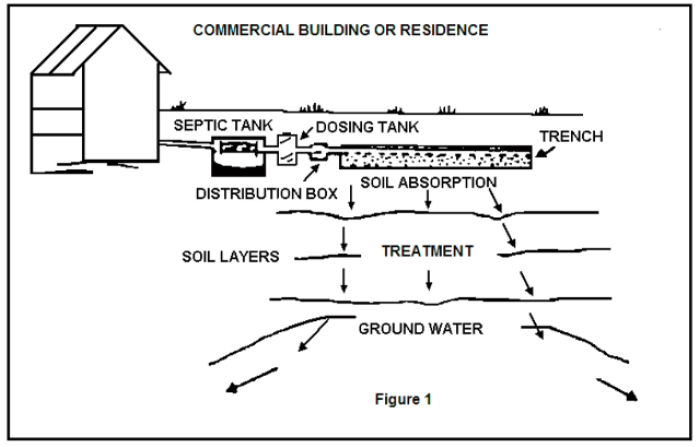 Septic gravity and float dosing systems using tipping for Design septic system