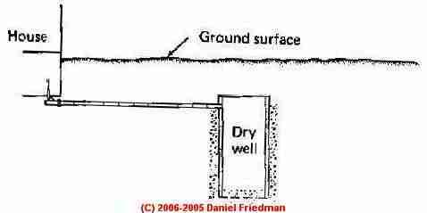 Circuit Diagram Of Water Level Indicator | Dry Water Well Diagram Wiring Diagram