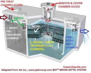 Jet Inc., BAT (C) Media Septic System Tank Details - adapted from jetincorp.com at InspectApedia.com