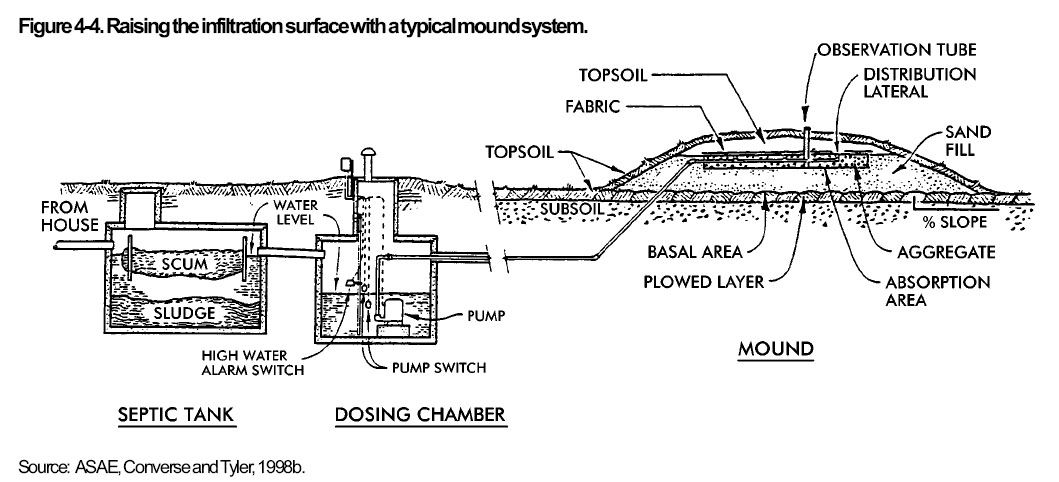 Septic Mound Systems As Components Of Alternative Septic