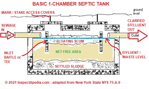 Online Class On How To Inspect Septic Systems Septic
