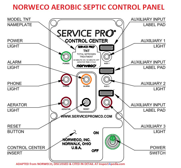 Aerobic Septic System Alarm FAQs Q&A on the alarm light or tone on aerobic septic  system controlsInspectAPedia.com