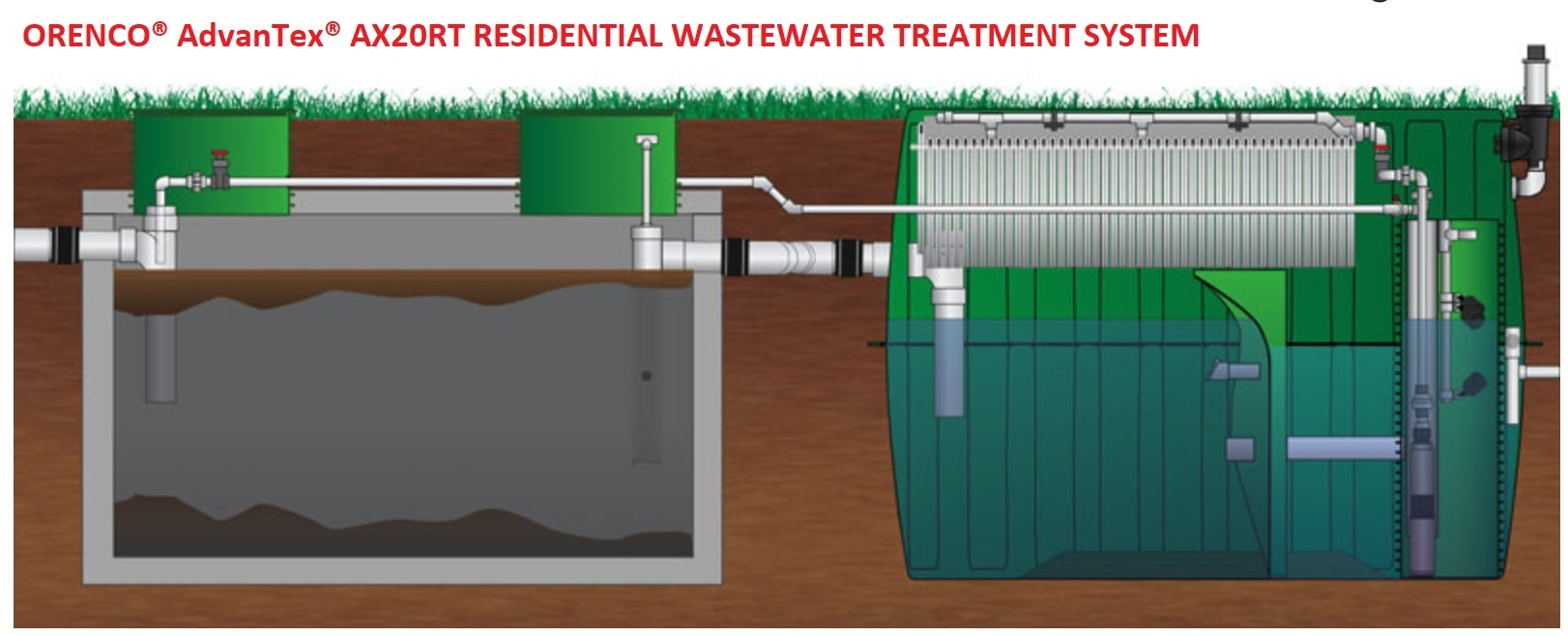Packaged Onsite Septic System Designs Cluster Step