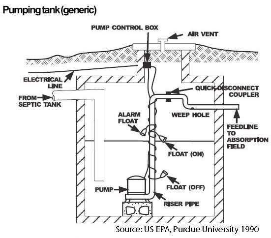 schematic of septic systems with pumps
