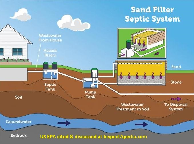 Types of Septic Systems, Alternative Septic System Designs, Master List &  Descriptions of Kinds of Septic Systems