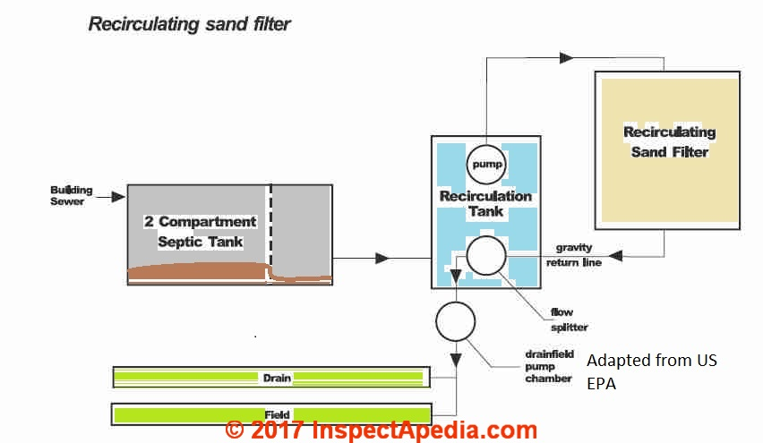 Using Septic Media Filters As Components Of Alternative