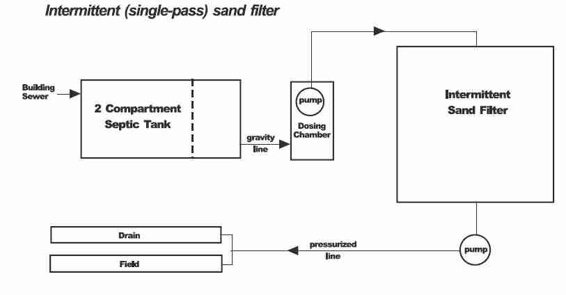sand filtration septic system