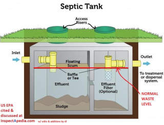 Using Septic Filters And Graywater Filters As Components