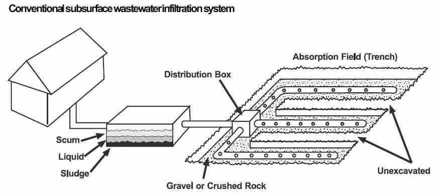 sand mound diagram