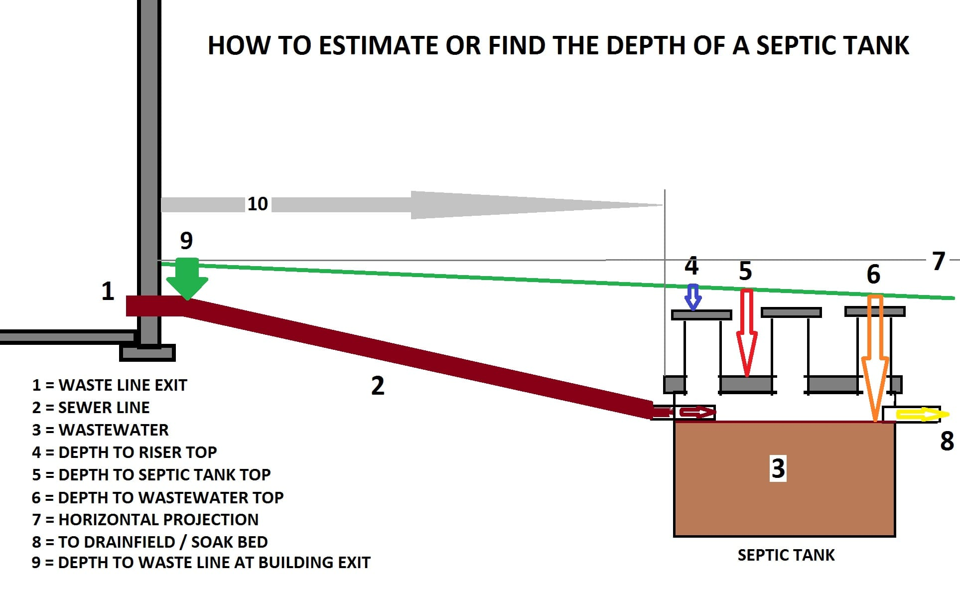 Septic Tank Design Depth - how deep should the septic tank