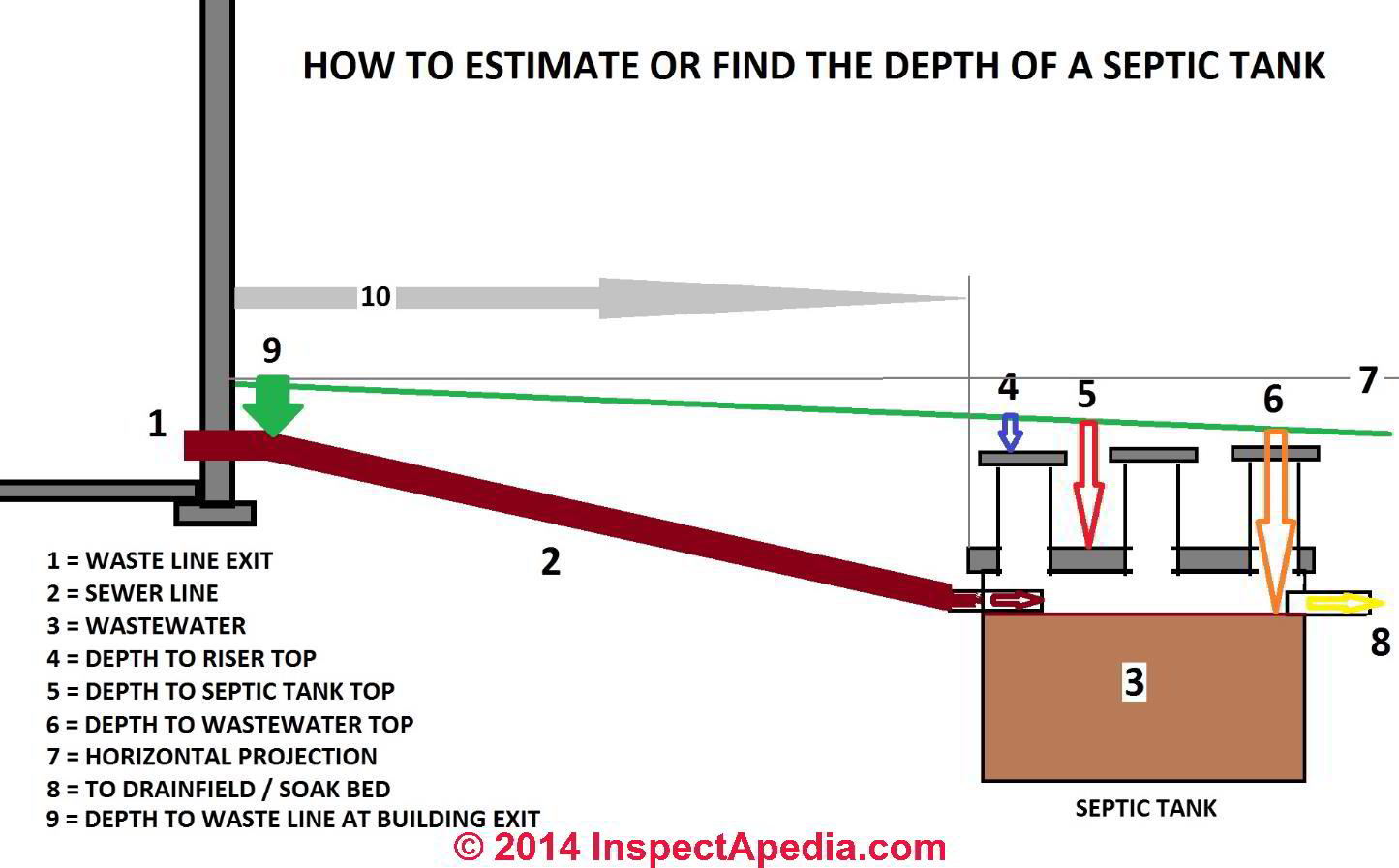 Septic Tank Depth How Deep Is The Septic Tank Where Will The Top Of A Septic Tank Be Located
