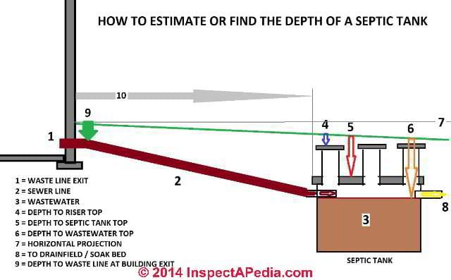 Septic tank depth how deep is the septic tank where for How do i find drainage plans for my house
