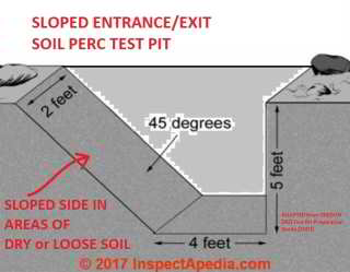 Septic System Perc Tests And Perc Test Pits For Septic